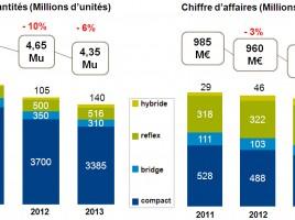 Le marché des APN en 2012-2013 par GfK